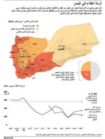 خريطة توضح حالة انعدام الأمن الغذائي بحسب المحافظات.