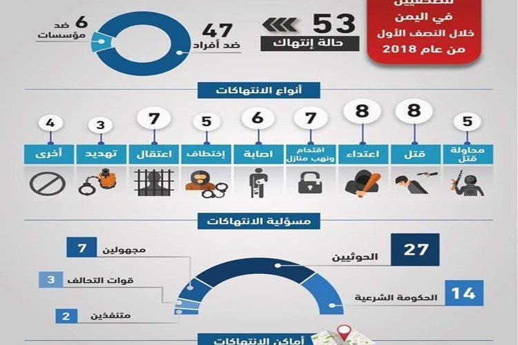 تقرير للإعلام الاقتصادي: 53 انتهاكاً ضد الحريات الاعلامية بالنصف الأول للعام الجاري