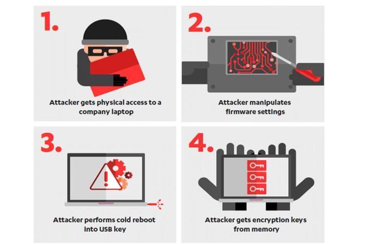 عيب أمني بالحواسيب الحديثة يسمح بسرقة مفاتيح التشفير والبيانات الحساسة