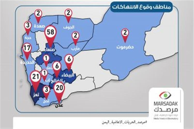 مرصد الحريات في اليمن: 144 انتهاكاً ضد الصحفيين خلال 2018،منها 12 حالة قتل.