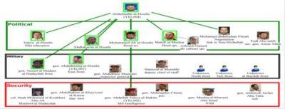 شبكة الحوثيين محط اهتمام فريق الخبراء المعني باليمن