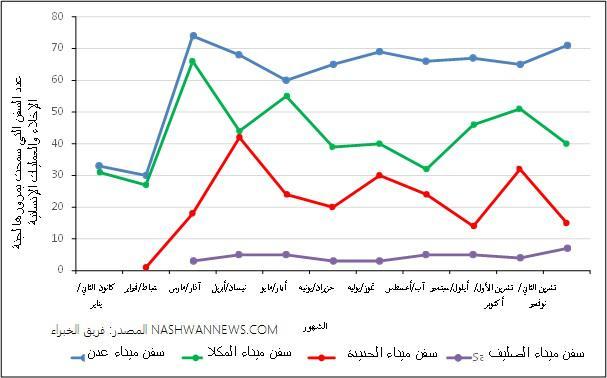 واردات الأغذية عبر موانئ اليمن من يناير وحتى ديسمير 2018