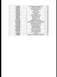 قوائم بأسماء 62 منظمة تسلمت مساعدات في العام 2019