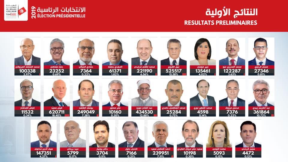 بالأسماء والصور.. هكذا جاءت نتائج الانتخابات الرئاسية في تونس