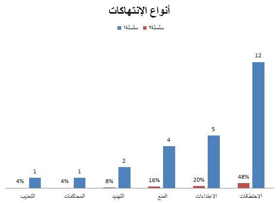 انتهاكات الحريات الإعلامية في اليمن خلال الربع الثالث 2019