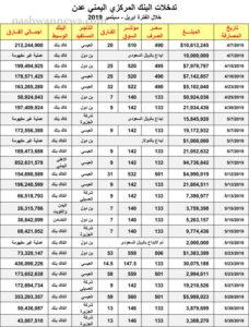 تدخلات البنك المركزي في الفترة أبريل إلى سبتمبر 2019