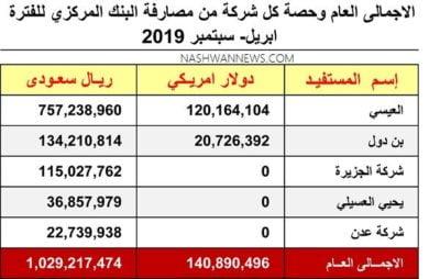 الإجمالي العام تدخلات البنك المركزي ابريل - سبتمبر 2019