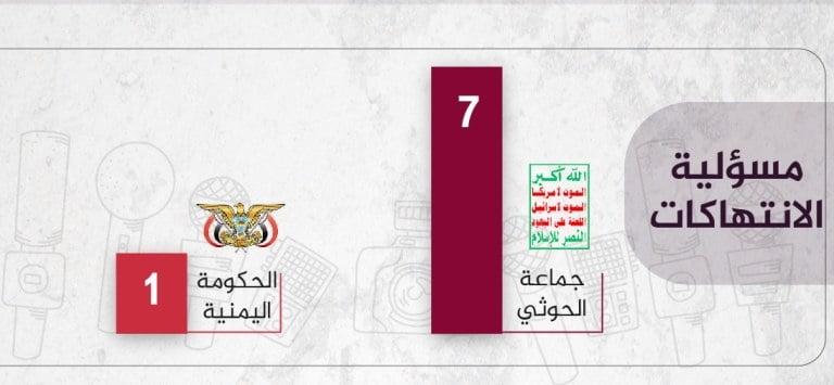 الانتهاكات ضد الحريات الإعلامية في اليمن أبريل 2020