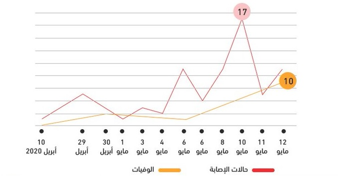 رصد وتسلسل لتصاعد انتشار كورونا في اليمن