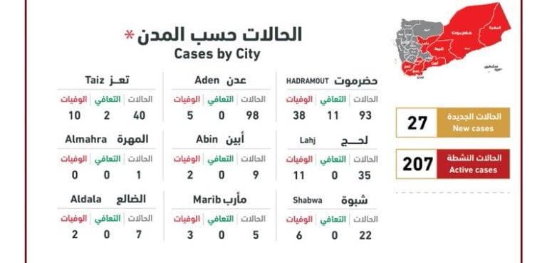 أحدث إحصائيات كورونا في اليمن 30 مايو