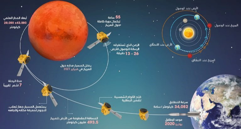 مسبار الأمل مشروع الإمارات في المريخ