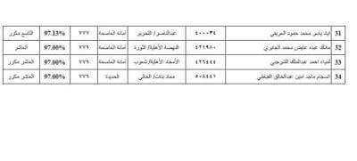 أسماء أوائل الجمهورية صنعاء القسم العلمي 2 2019-2020