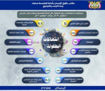 تقرير حقوق الإنسان في أمانة العاصمة صنعاء حول انتهاكات الحوثيين