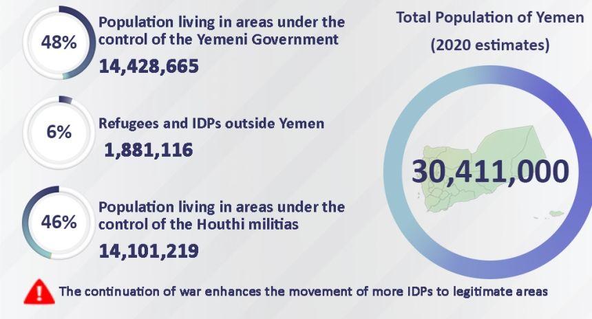 شاهد.. انفوجرافيك يوضح عدد السكان والنازحين داخل وخارج اليمن