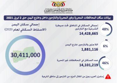 انفوجرافيك عدد سكان اليمن والنازحين داخل وخارج البلاد