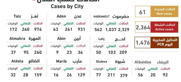 أحدث إحصائيات كورونا في اليمن: 75 إصابة جديدة و10 وفيات